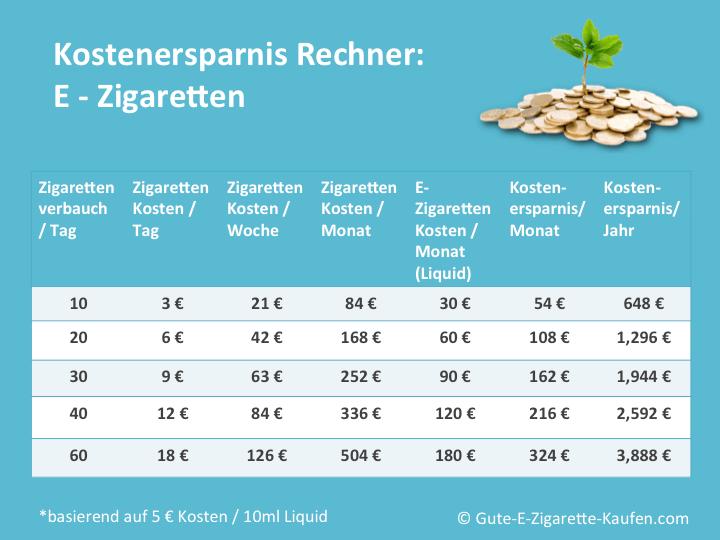 Kostenersparnis-e-zigarette